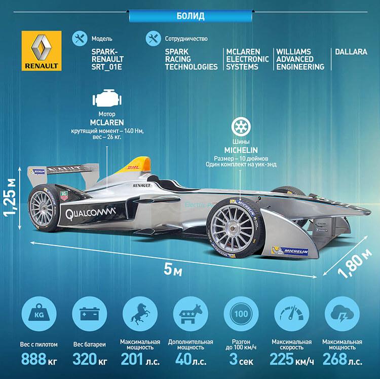 Инфографика электромобиль Формулы Е