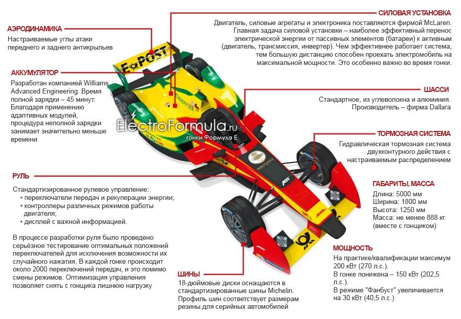 Инфографика: болид Формулы Е - Spark-Renault SRT_01E