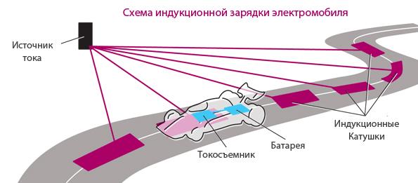 Схема зарядки электромобиля во время движения